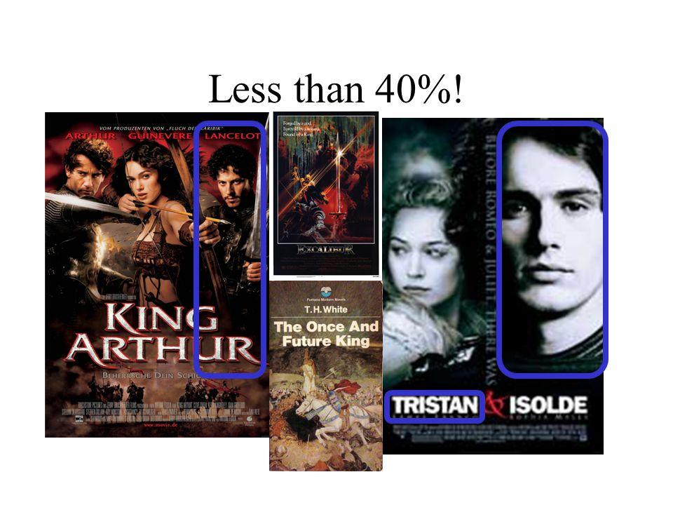 Less than 40%!