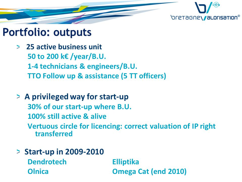 Portfolio: outputs 25 active business unit 50 to 200 k€ /year/B.U.