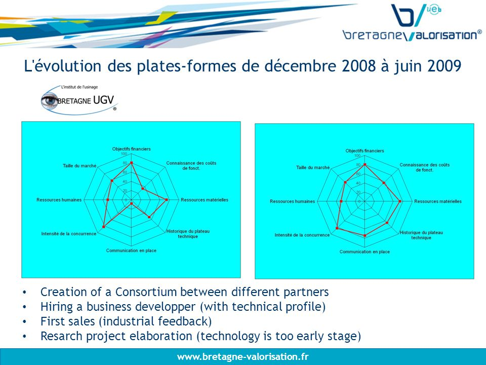 www.bretagne-valorisation.fr L évolution des plates-formes de décembre 2008 à juin 2009 Creation of a Consortium between different partners Hiring a business developper (with technical profile) First sales (industrial feedback) Resarch project elaboration (technology is too early stage)