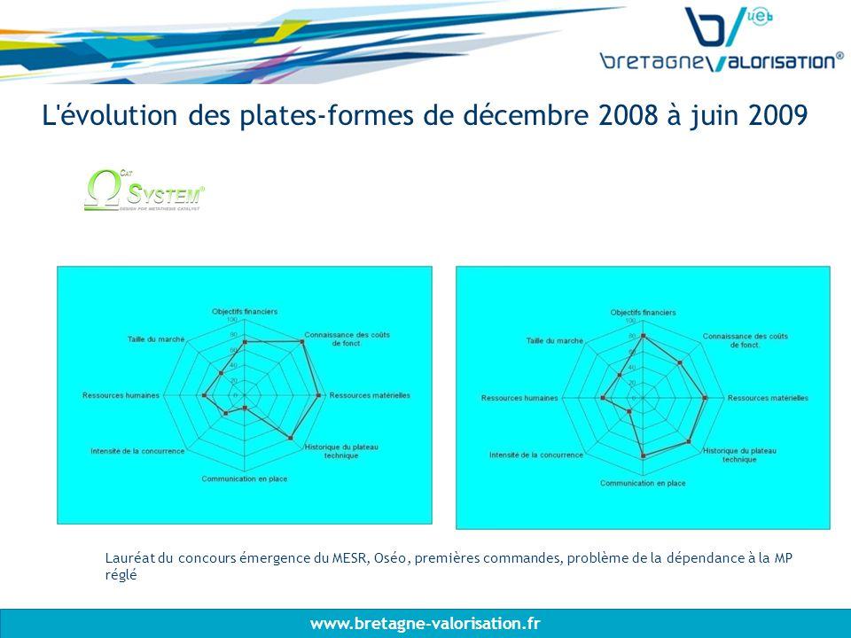 www.bretagne-valorisation.fr L évolution des plates-formes de décembre 2008 à juin 2009 Lauréat du concours émergence du MESR, Oséo, premières commandes, problème de la dépendance à la MP réglé
