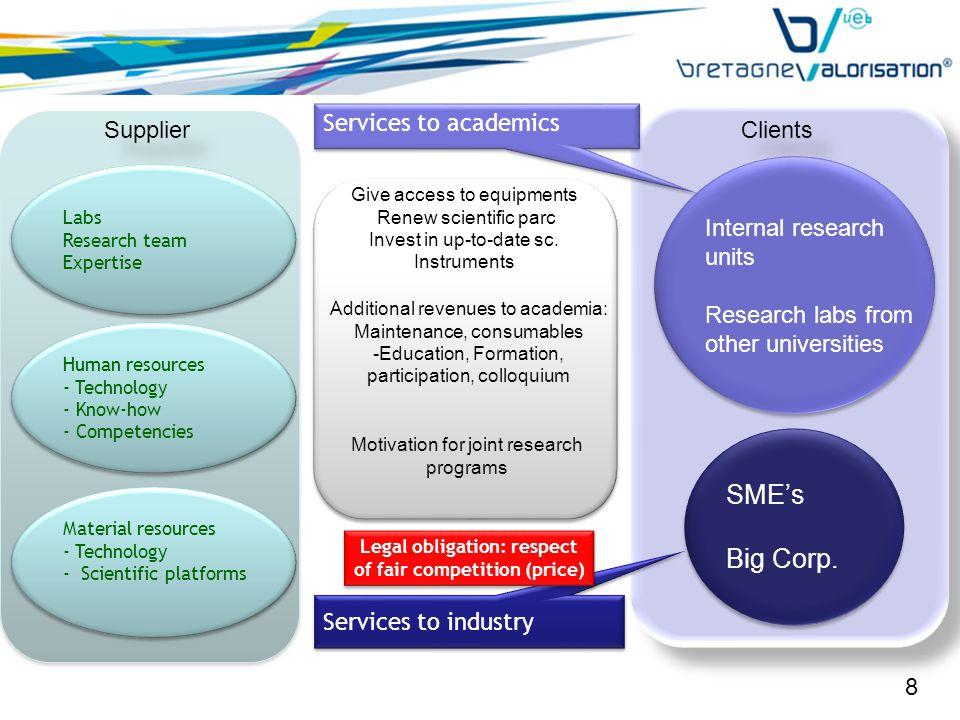 Supplier SME's Big Corp.SME's Big Corp.