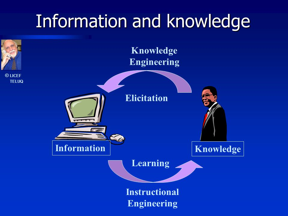 © LICEF TELUQ Information and knowledge Information Knowledge Elicitation Learning Instructional Engineering Knowledge Engineering