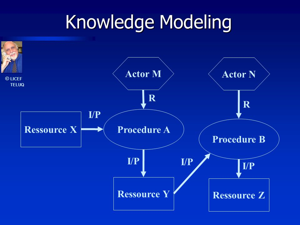© LICEF TELUQ Knowledge Modeling Actor M R Procedure A Ressource X Ressource Y I/P Procedure B Ressource Z Actor N R I/P