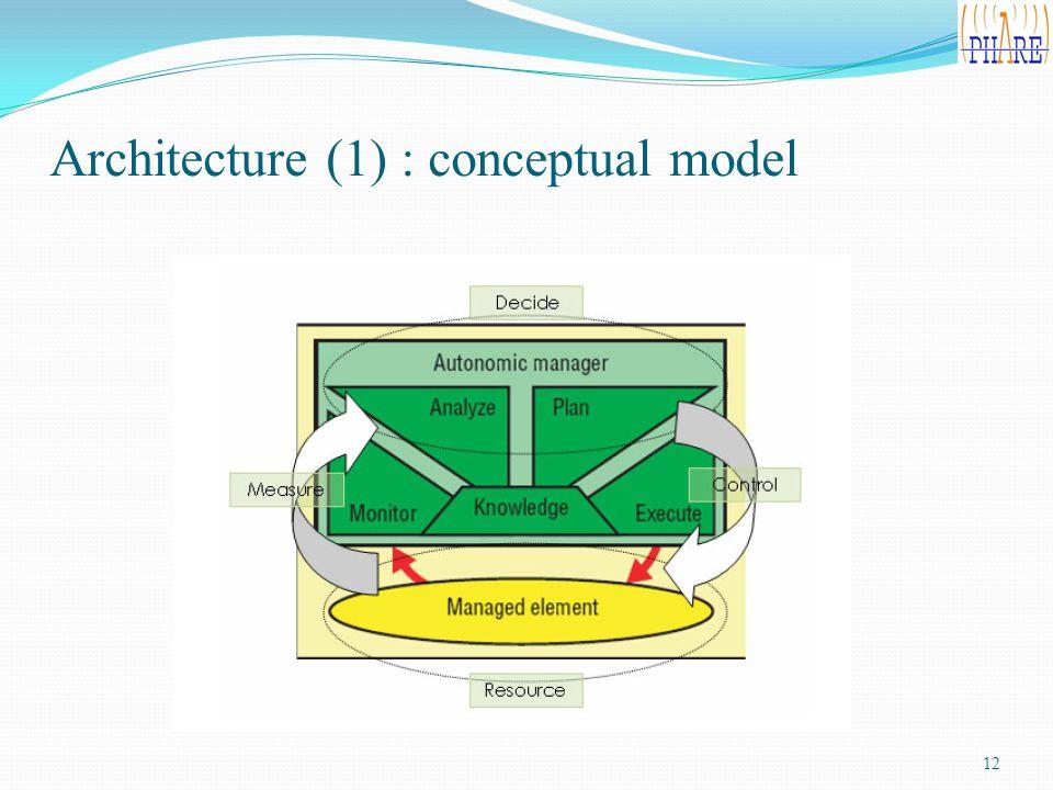 Architecture (1) : conceptual model 12