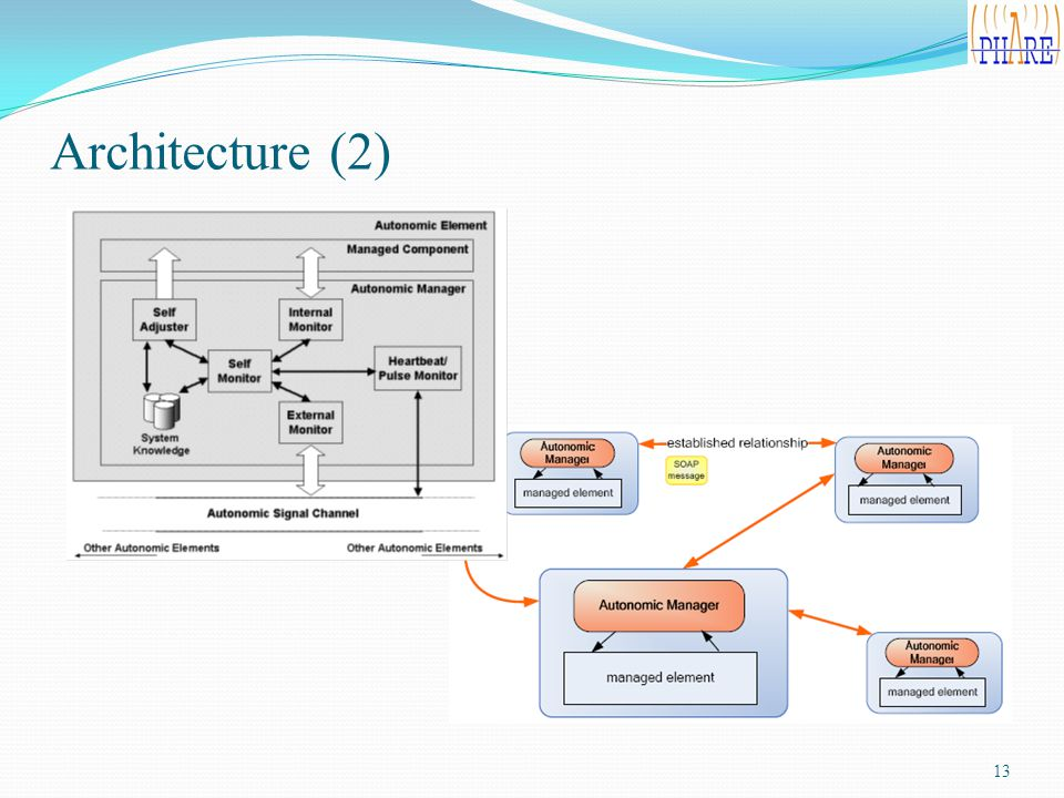 Architecture (2) 13