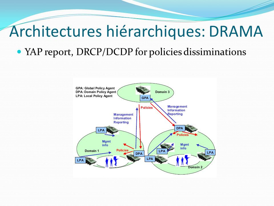 YAP report, DRCP/DCDP for policies dissiminations Architectures hiérarchiques: DRAMA
