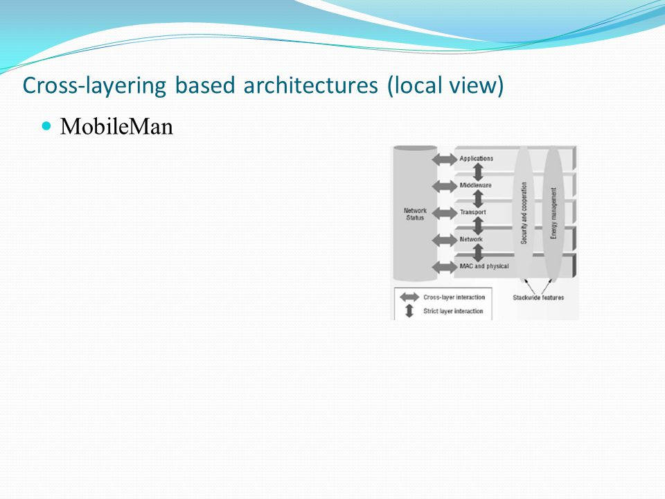 MobileMan Cross-layering based architectures (local view)