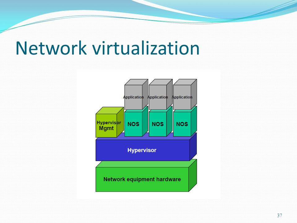 Network virtualization 37