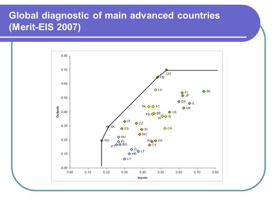 Global diagnostic of main advanced countries (Merit-EIS 2007)