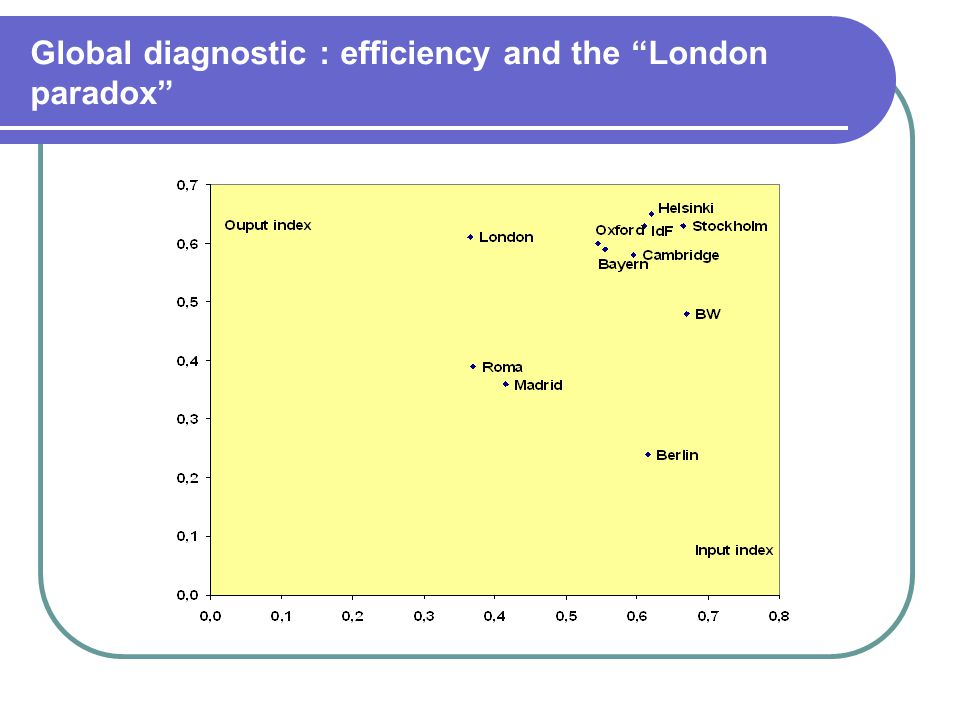 Global diagnostic : efficiency and the London paradox