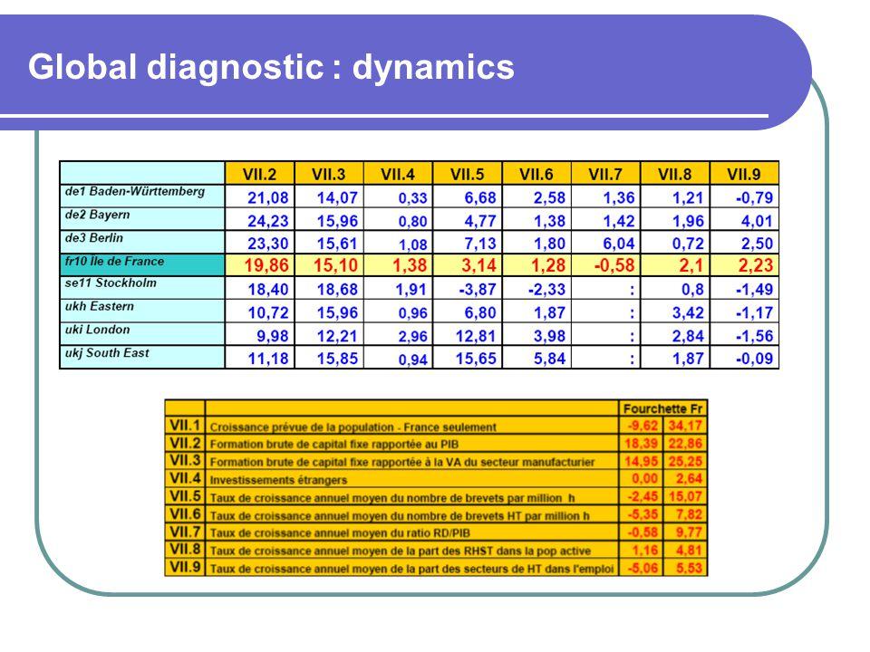 Global diagnostic : dynamics