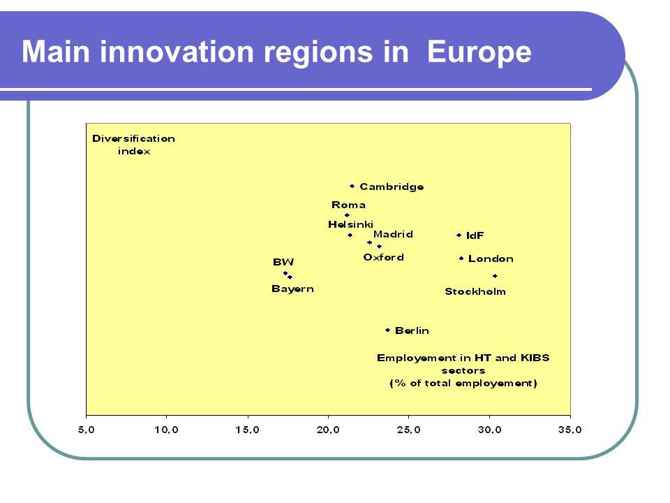 Main innovation regions in Europe