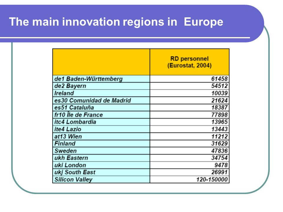The main innovation regions in Europe