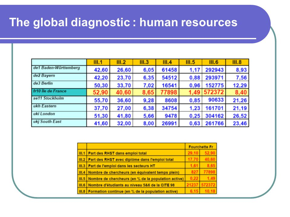 The global diagnostic : human resources