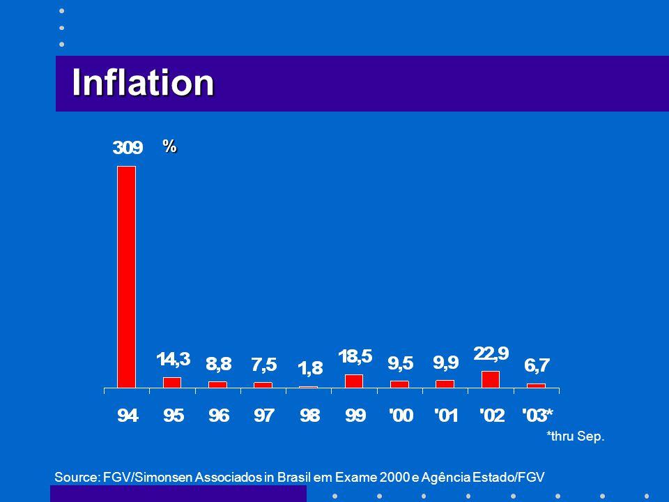 % Source: FGV/Simonsen Associados in Brasil em Exame 2000 e Agência Estado/FGV Inflation *thru Sep.