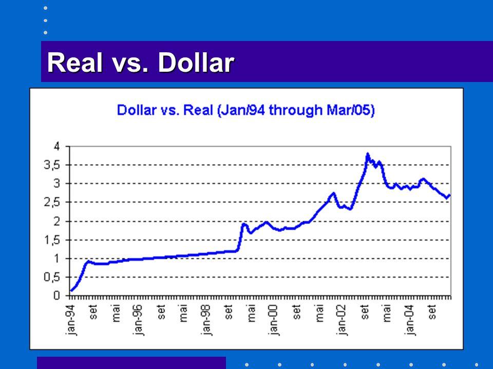 Real vs. Dollar