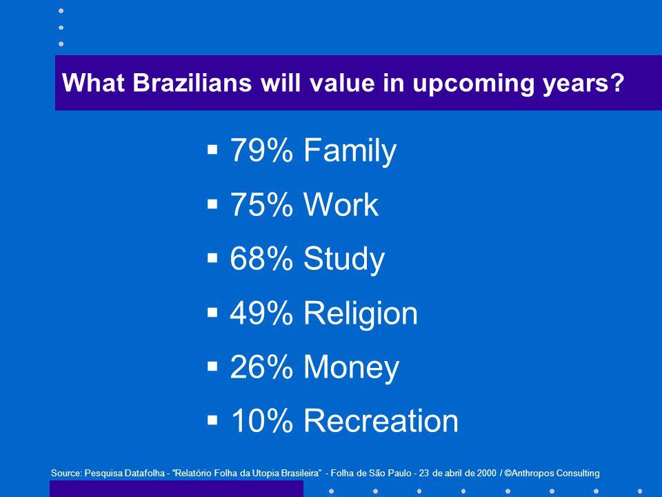  79% Family  75% Work  68% Study  49% Religion  26% Money  10% Recreation Source: Pesquisa Datafolha - Relatório Folha da Utopia Brasileira - Folha de São Paulo - 23 de abril de 2000 / ©Anthropos Consulting What Brazilians will value in upcoming years