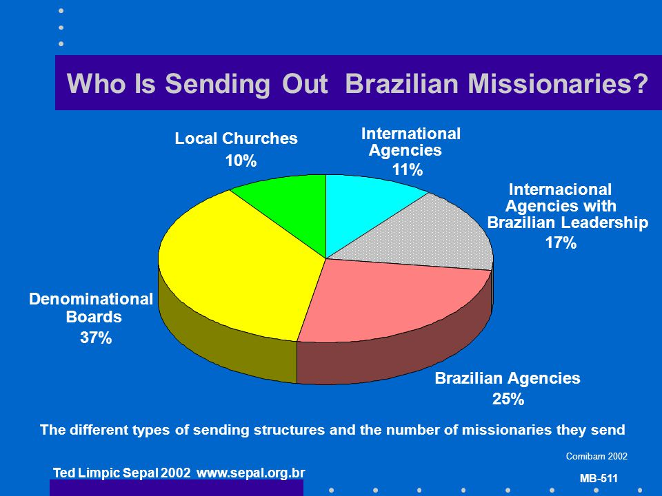 Ted Limpic Sepal 2002 www.sepal.org.br MB-511 Who Is Sending Out Brazilian Missionaries? Internacional Agencies with Brazilian Leadership 17% Brazilia
