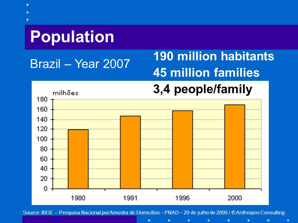 190 million habitants 45 million families 3,4 people/family Source: IBGE – Pesquisa Nacional por Amostra de Domicílios – PNAD – 20 de julho de 2000 / © Anthropos Consulting Population Brazil – Year 2007