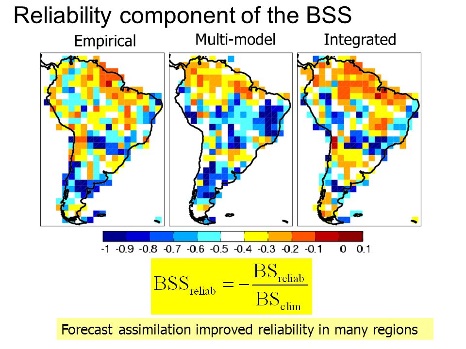 Forecast assimilation improved reliability in many regions Reliability component of the BSS Empirical Multi-model Integrated