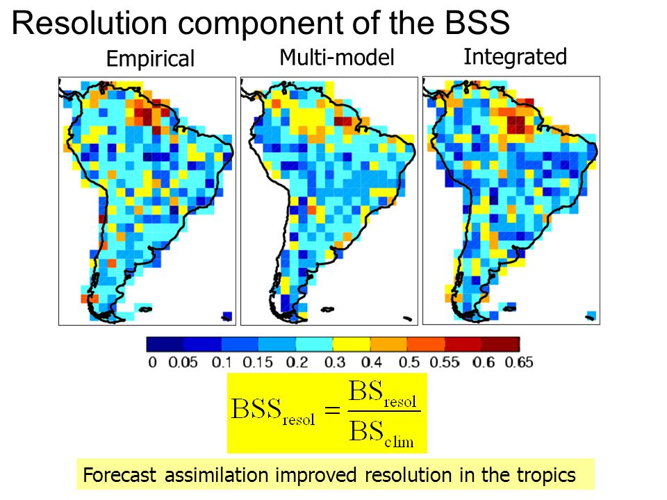 Forecast assimilation improved resolution in the tropics Resolution component of the BSS Empirical Multi-model Integrated