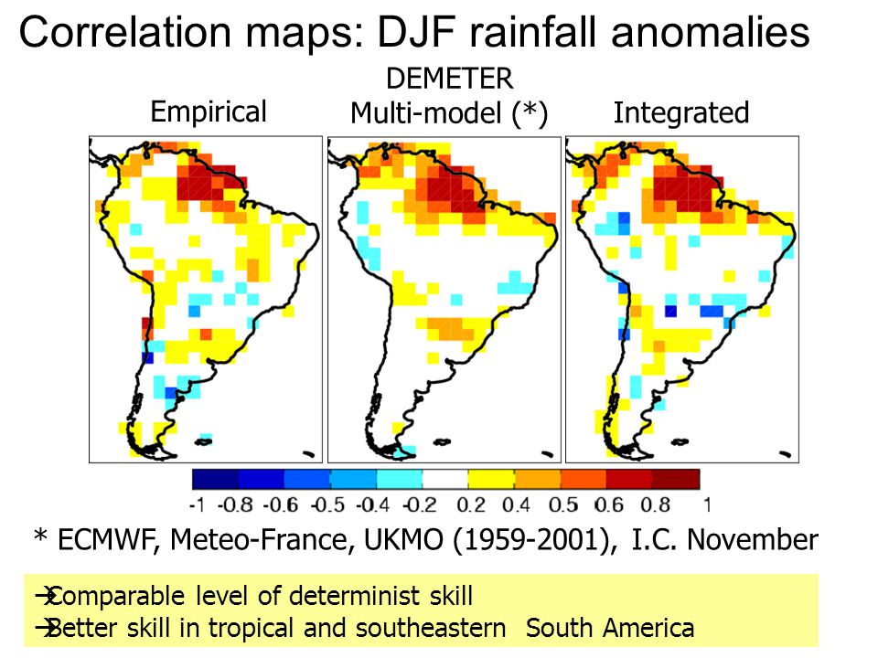 Empirical DEMETER Multi-model (*) Integrated Correlation maps: DJF rainfall anomalies  Comparable level of determinist skill  Better skill in tropical and southeastern South America * ECMWF, Meteo-France, UKMO (1959-2001), I.C.