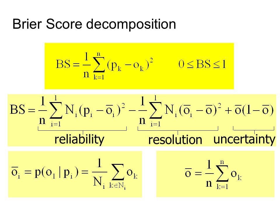 Brier Score decomposition reliability resolution uncertainty