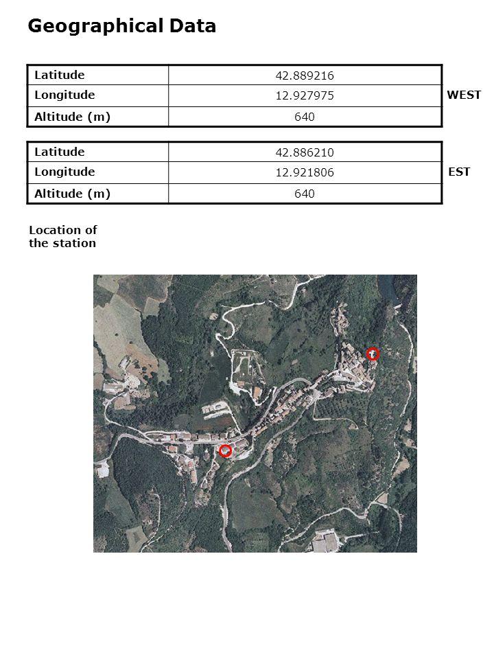 Geographical Data Latitude42.889216 Longitude12.927975 Altitude (m)640 Location of the station Latitude42.886210 Longitude12.921806 Altitude (m)640 WEST EST