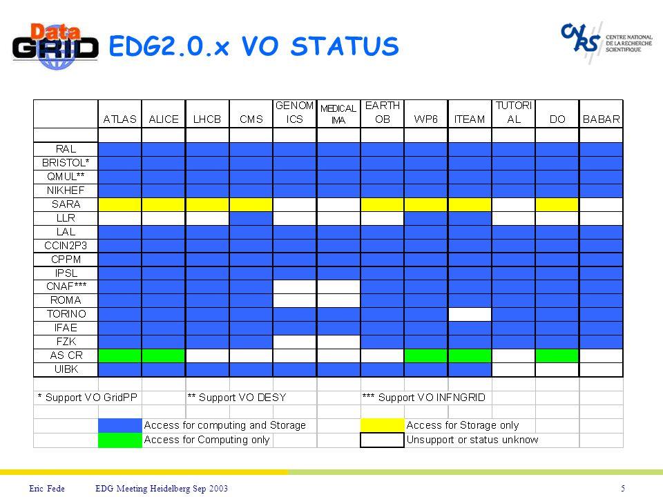 5Eric Fede EDG Meeting Heidelberg Sep 2003 EDG2.0.x VO STATUS