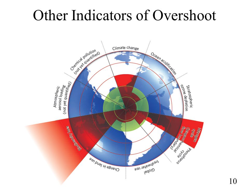 10 Other Indicators of Overshoot