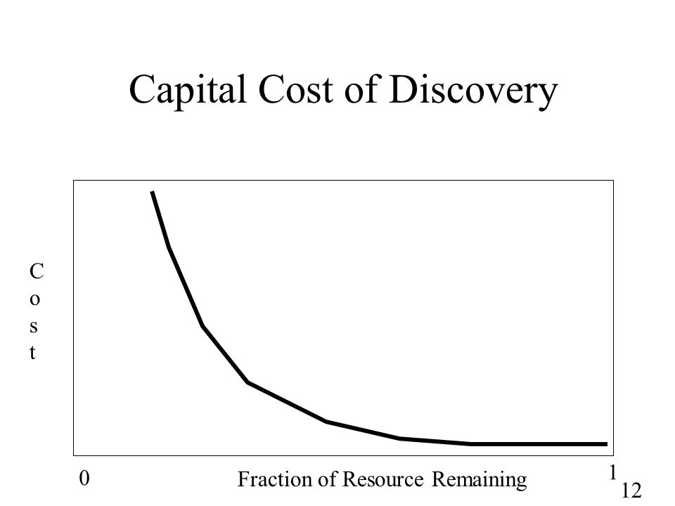 12 Capital Cost of Discovery 0 1 Fraction of Resource Remaining CostCost