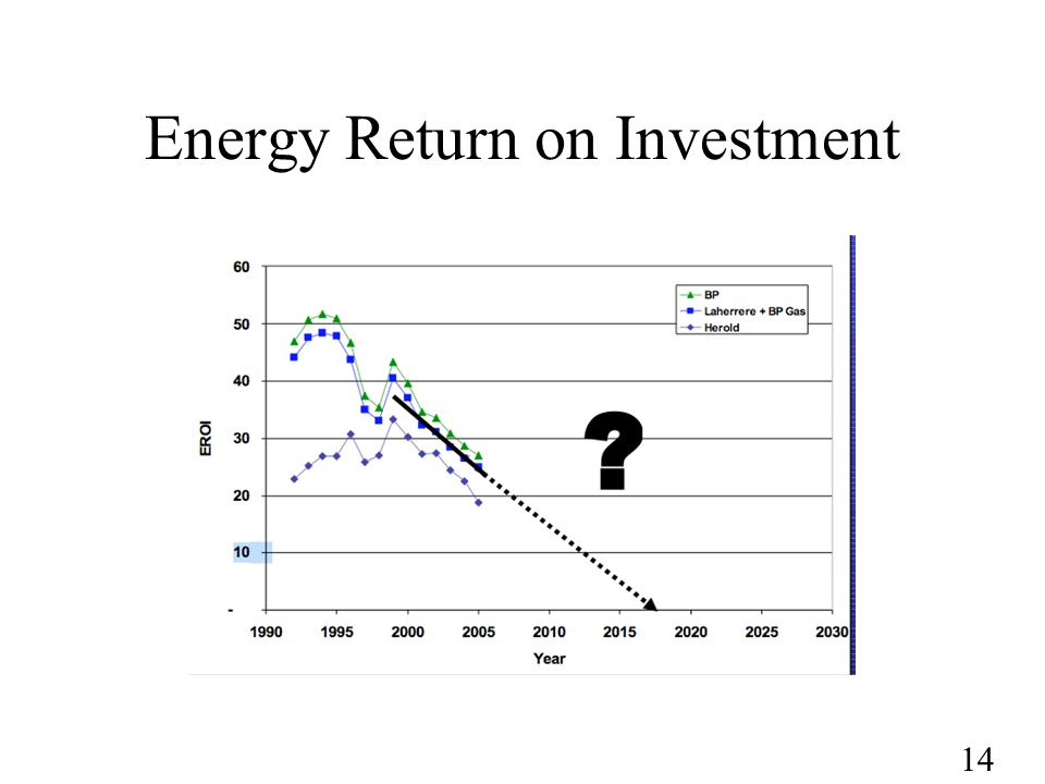 14 Energy Return on Investment