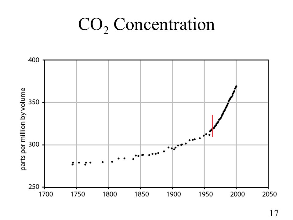 17 CO 2 Concentration
