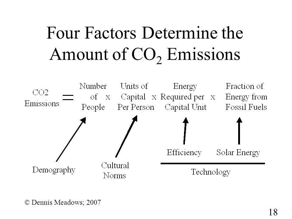 18 Four Factors Determine the Amount of CO 2 Emissions © Dennis Meadows; 2007