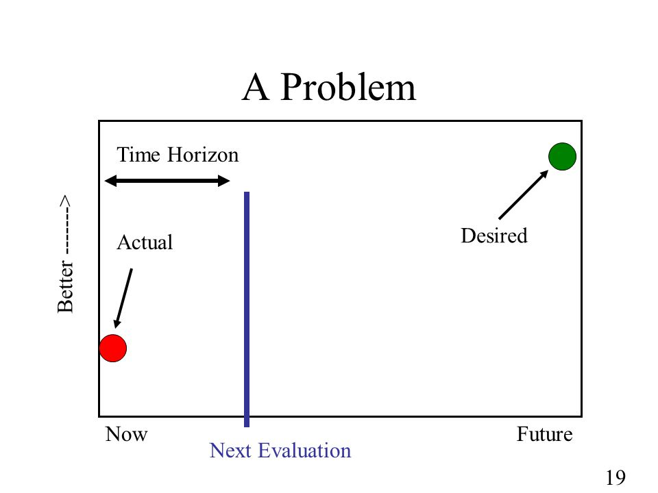 19 A Problem NowFuture Better -------> Next Evaluation Actual Desired Time Horizon
