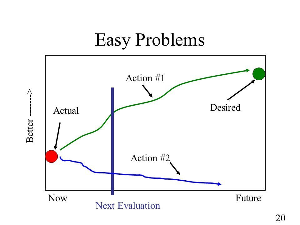 20 Easy Problems NowFuture Better -------> Next Evaluation Action #1 Actual Desired Action #2