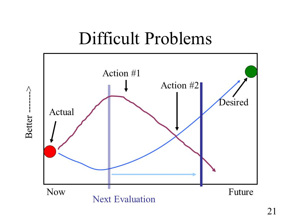 21 Difficult Problems NowFuture Better -------> Next Evaluation Action #1 Action #2 Actual Desired