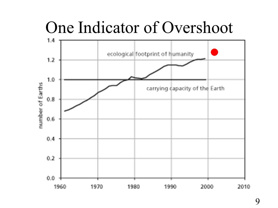 9 One Indicator of Overshoot