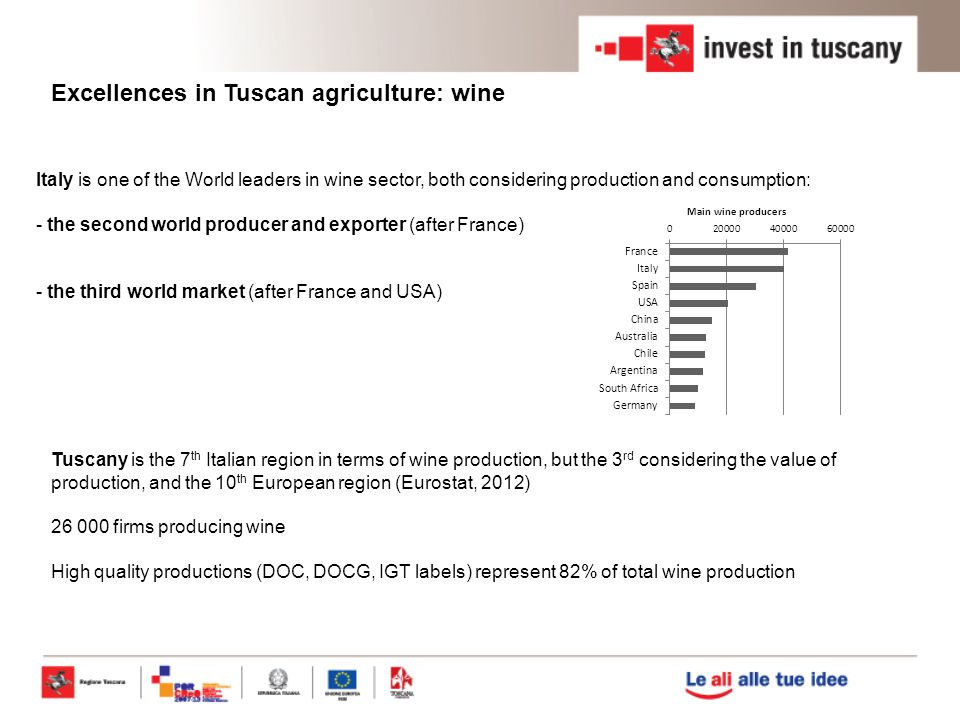 Tuscany is the 7 th Italian region in terms of wine production, but the 3 rd considering the value of production, and the 10 th European region (Eurostat, 2012) 26 000 firms producing wine High quality productions (DOC, DOCG, IGT labels) represent 82% of total wine production Excellences in Tuscan agriculture: wine Italy is one of the World leaders in wine sector, both considering production and consumption: - the second world producer and exporter (after France) - the third world market (after France and USA)