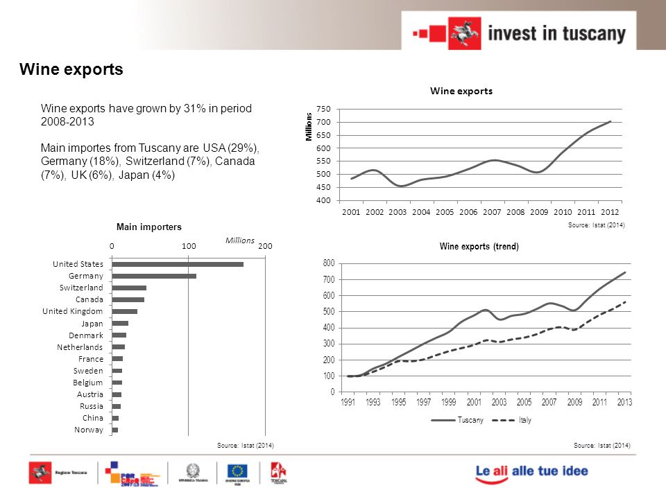 Wine exports Wine exports have grown by 31% in period 2008-2013 Main importes from Tuscany are USA (29%), Germany (18%), Switzerland (7%), Canada (7%), UK (6%), Japan (4%) Source: Istat (2014) Main importers