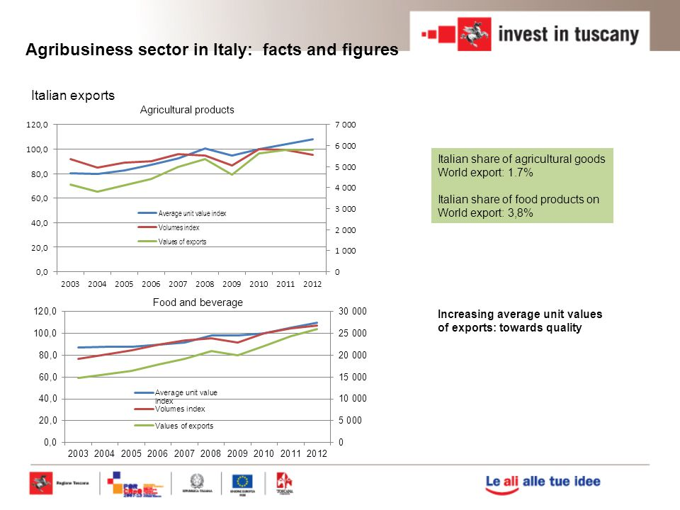 Labor units in agribusiness in Tuscany Agricolture 72% Fishery 1% Food industry 27% 84650 Labor Units Agribusiness in Tuscany Euro (millions)% % over Italy % over Tuscan Value added Agricolture173455.171.8 Fishery581.83.90.1 Food industry1353435.41.4 Total31451006.13.3 Value added of agribusiness Agribusiness sector contributes to the 3% of Regional Gross Domestic Product, producing a total added value of around 3.15 Euro billions.