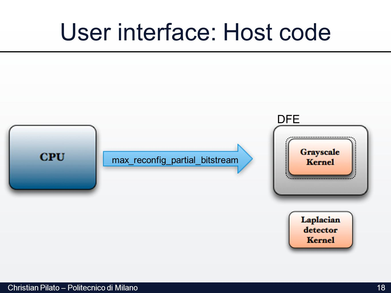 Christian Pilato – Politecnico di Milano18 User interface: Host code max_reconfig_partial_bitstream DFE