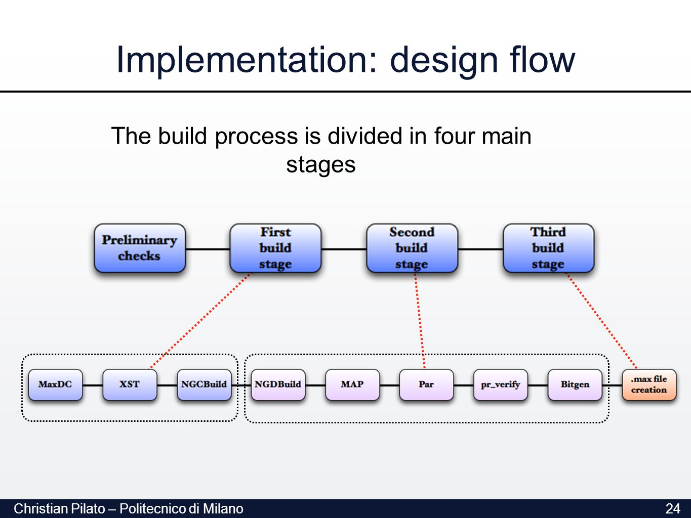 Christian Pilato – Politecnico di Milano24 Implementation: design flow The build process is divided in four main stages