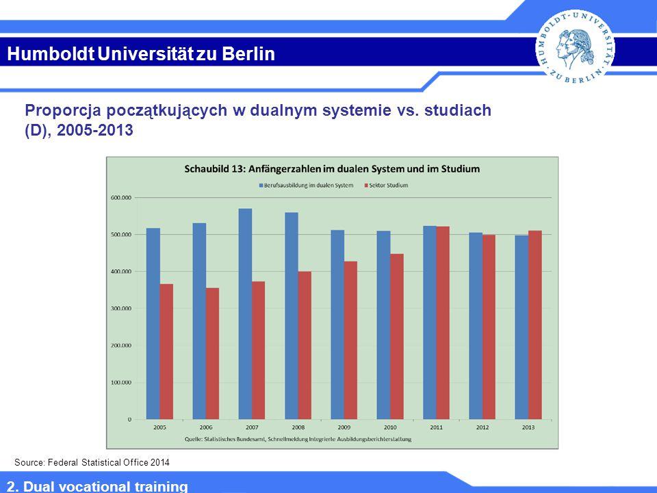 Humboldt Universität zu Berlin Proporcja początkujących w dualnym systemie vs.