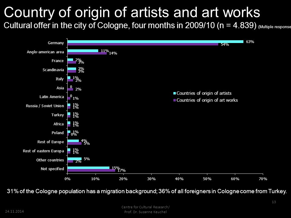 13 Country of origin of artists and art works Cultural offer in the city of Cologne, four months in 2009/10 (n = 4.839) (Multiple response) 31% of the