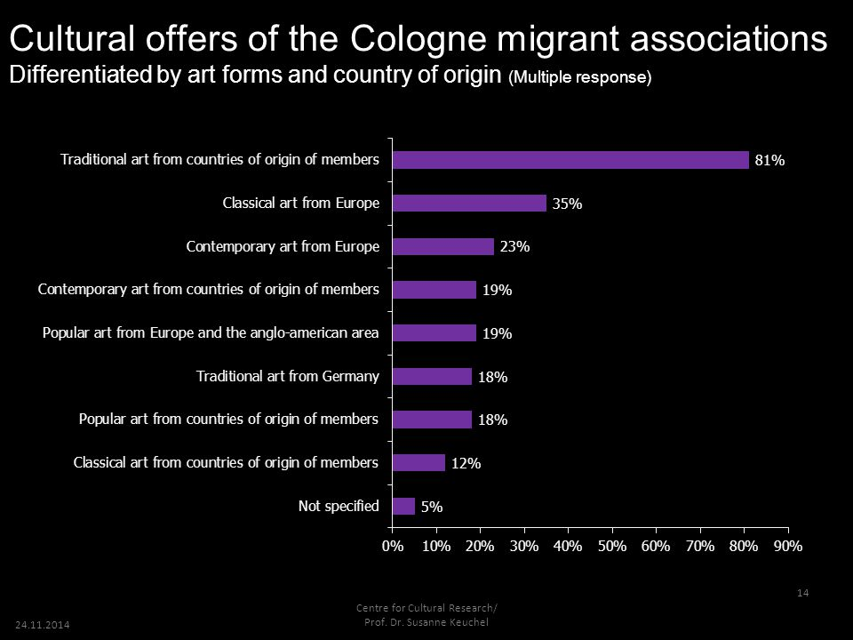 24.11.2014 14 Cultural offers of the Cologne migrant associations Differentiated by art forms and country of origin (Multiple response) Centre for Cul