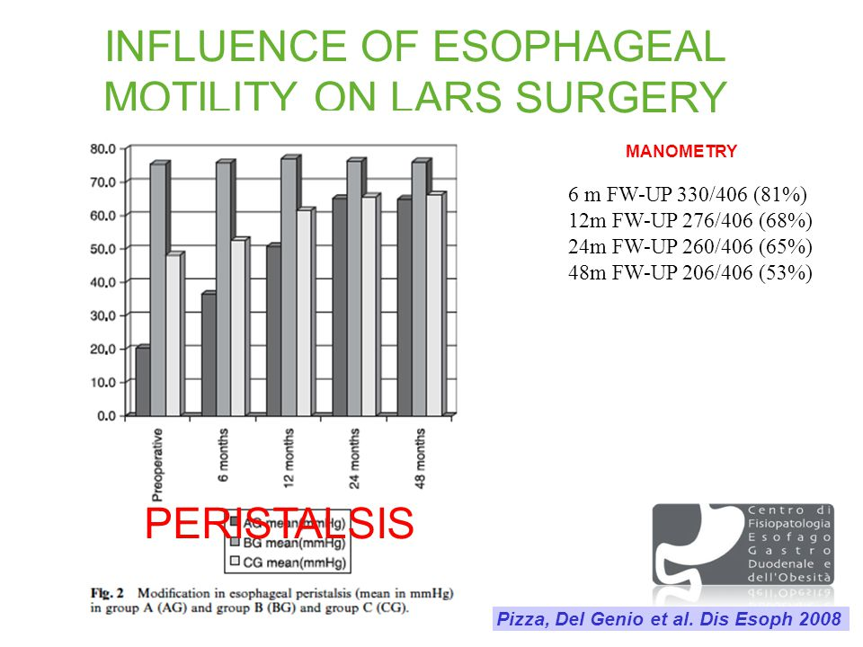 Pizza, Del Genio et al. Dis Esoph 2008 INFLUENCE OF ESOPHAGEAL MOTILITY ON LARS SURGERY 6 m FW-UP 330/406 (81%) 12m FW-UP 276/406 (68%) 24m FW-UP 260/