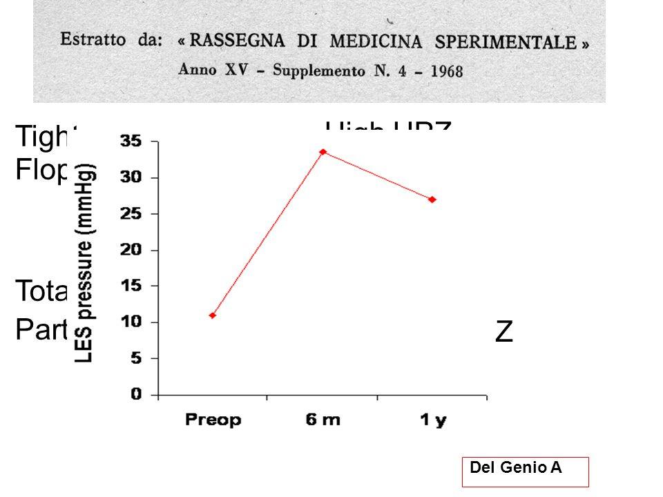 Del Genio G et al.Surg Endosc 2008 Del Genio G et al.