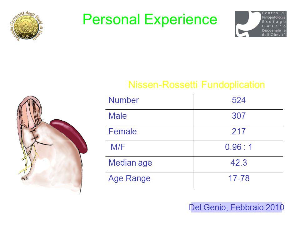 Number524 Male307 Female217 M/F0.96 : 1 Median age42.3 Age Range17-78 Nissen-Rossetti Fundoplication Personal Experience (Feb 1992 -Nov 2007) Del Geni