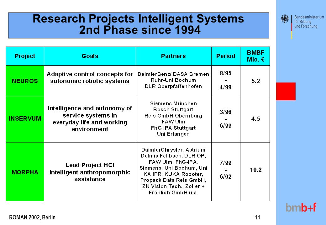ROMAN 2002, Berlin11 Research Projects Intelligent Systems 2nd Phase since 1994